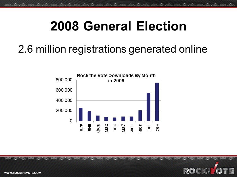 2008 General Election 2.6 million registrations generated online