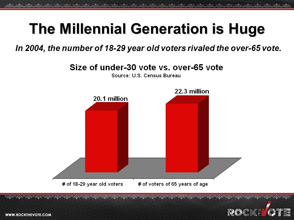 The Millennial Generation is Huge In 2004, the number of 18-29 year old voters rivaled the over-65 vote.