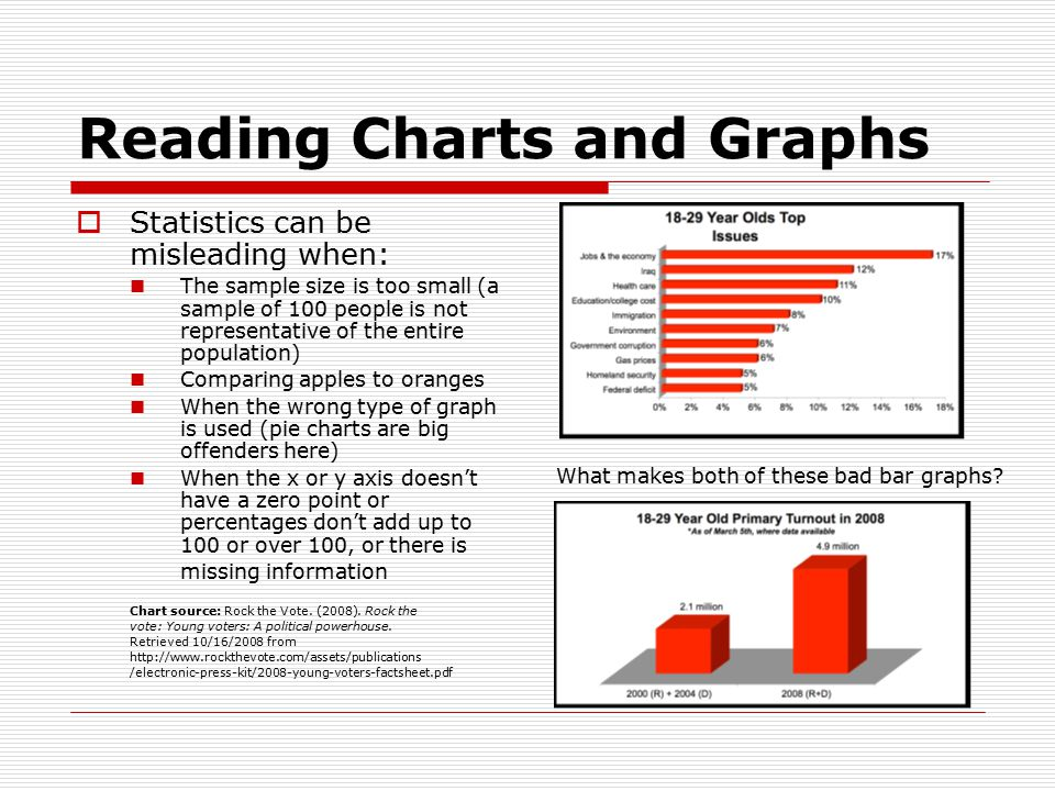 Reading Charts and Graphs  Statistics can be misleading when: The sample size is too small (a sample of 100 people is not representative of the entire population) Comparing apples to oranges When the wrong type of graph is used (pie charts are big offenders here) When the x or y axis doesn't have a zero point or percentages don't add up to 100 or over 100, or there is missing information Chart source: Rock the Vote.