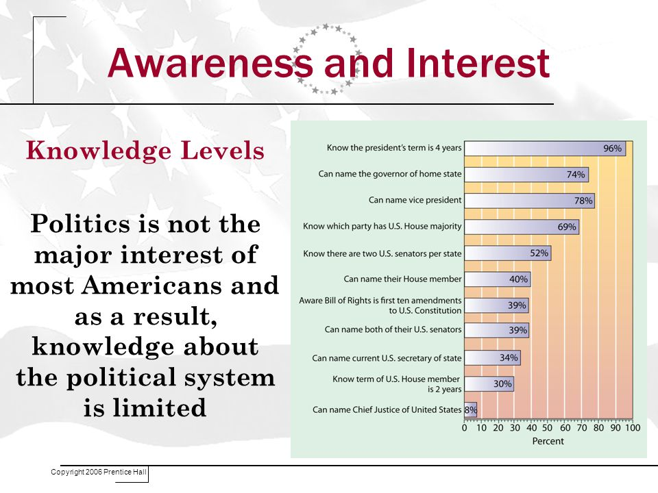 Copyright 2006 Prentice Hall Awareness and Interest Knowledge Levels Politics is not the major interest of most Americans and as a result, knowledge about the political system is limited