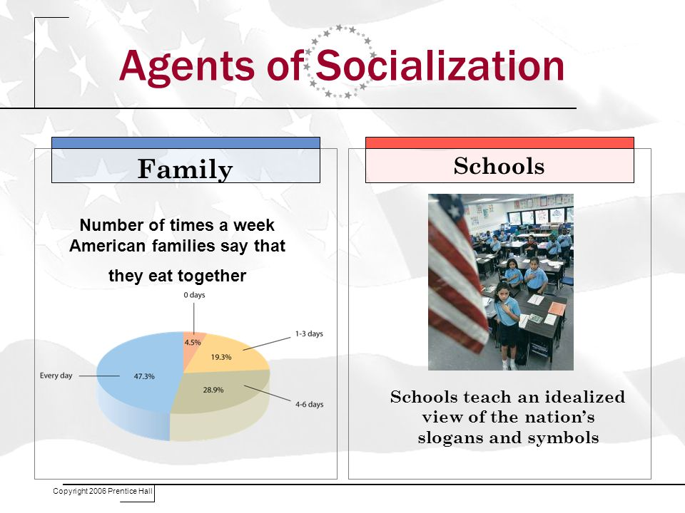 Copyright 2006 Prentice Hall Family Schools Number of times a week American families say that they eat together Schools teach an idealized view of the nation's slogans and symbols Agents of Socialization