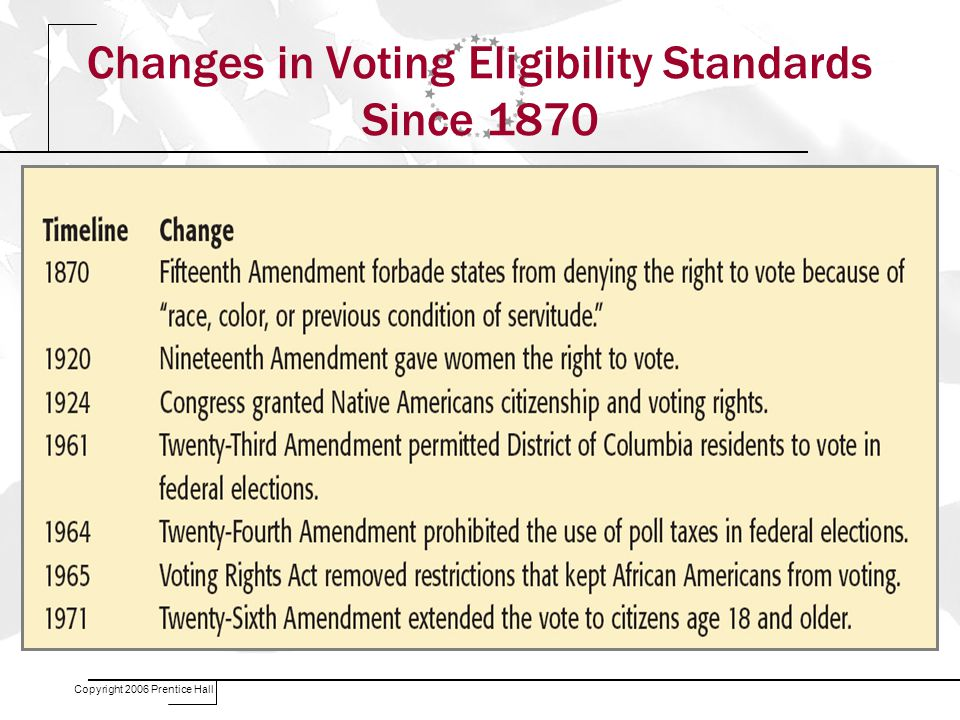 Copyright 2006 Prentice Hall Changes in Voting Eligibility Standards Since 1870