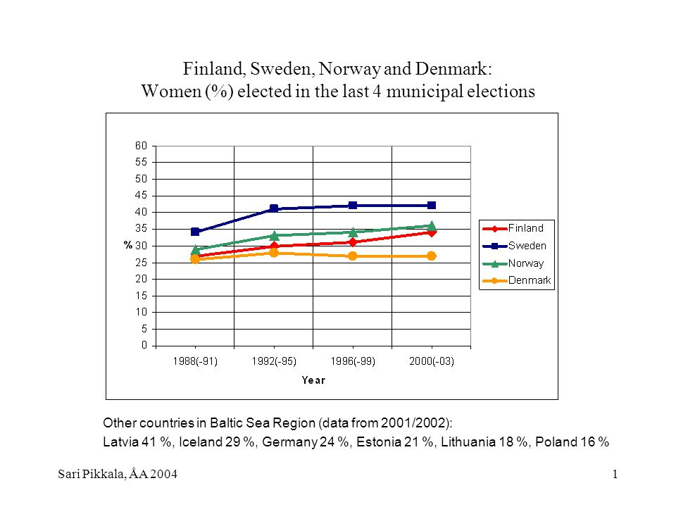 Sari Pikkala, ÅA 20042 Women in municipal elections 1960-2000 in Finland: candidates, votes, elected (%)