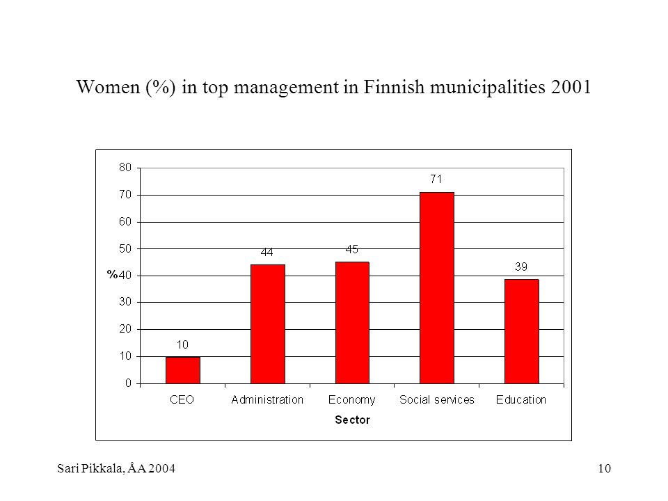 Sari Pikkala, ÅA 200410 Women (%) in top management in Finnish municipalities 2001