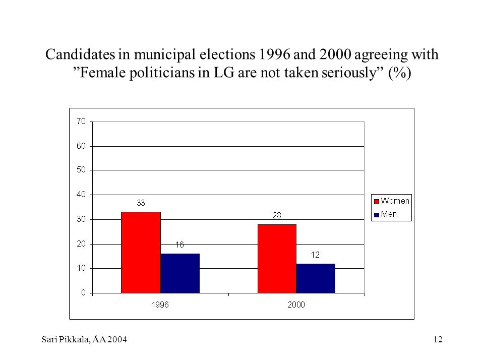 Sari Pikkala, ÅA 200412 Candidates in municipal elections 1996 and 2000 agreeing with Female politicians in LG are not taken seriously (%)