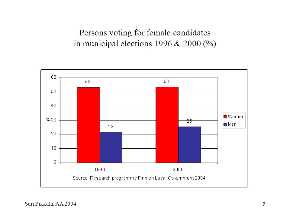 Sari Pikkala, ÅA 20045 Persons voting for female candidates in municipal elections 1996 & 2000 (%)