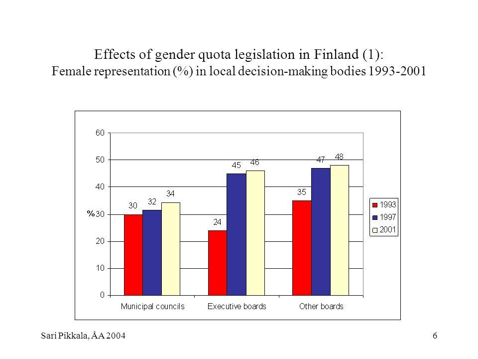 Sari Pikkala, ÅA 20046 Effects of gender quota legislation in Finland (1): Female representation (%) in local decision-making bodies 1993-2001