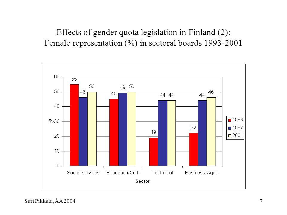 Sari Pikkala, ÅA 20047 Effects of gender quota legislation in Finland (2): Female representation (%) in sectoral boards 1993-2001