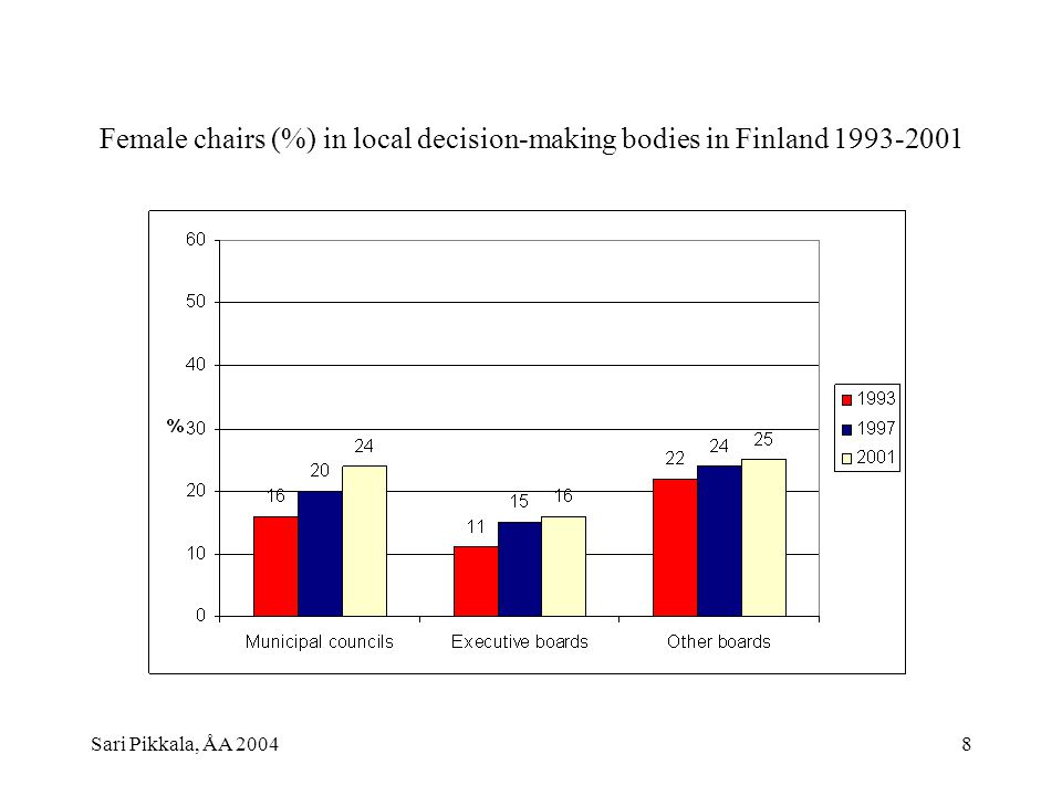 Sari Pikkala, ÅA 20048 Female chairs (%) in local decision-making bodies in Finland 1993-2001