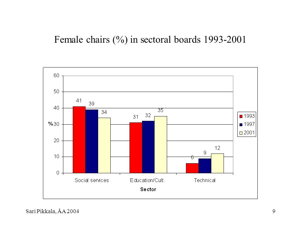 Sari Pikkala, ÅA 20049 Female chairs (%) in sectoral boards 1993-2001
