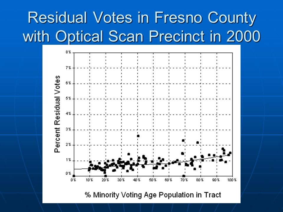 Residual Votes in Fresno County with Optical Scan Precinct in 2000