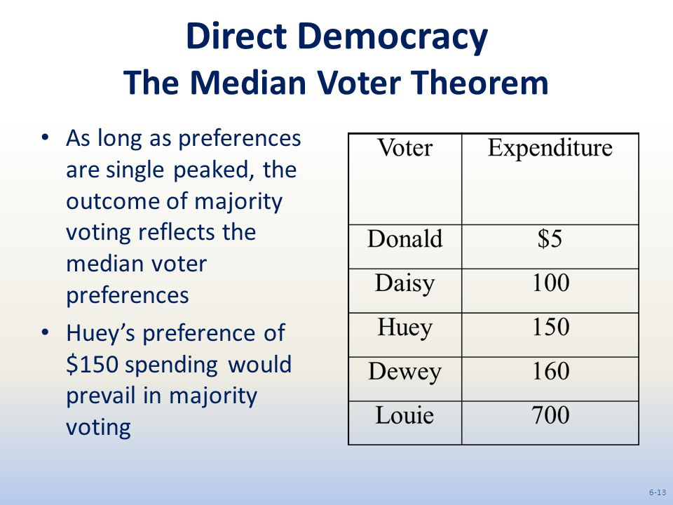 Direct Democracy The Median Voter Theorem As long as preferences are single peaked, the outcome of majority voting reflects the median voter preferences Huey's preference of $150 spending would prevail in majority voting 6-13