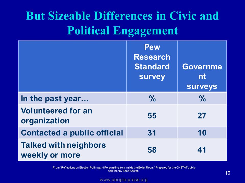 Pew Research Standard survey Governme nt surveys In the past year… % Volunteered for an organization 5527 Contacted a public official 3110 Talked with