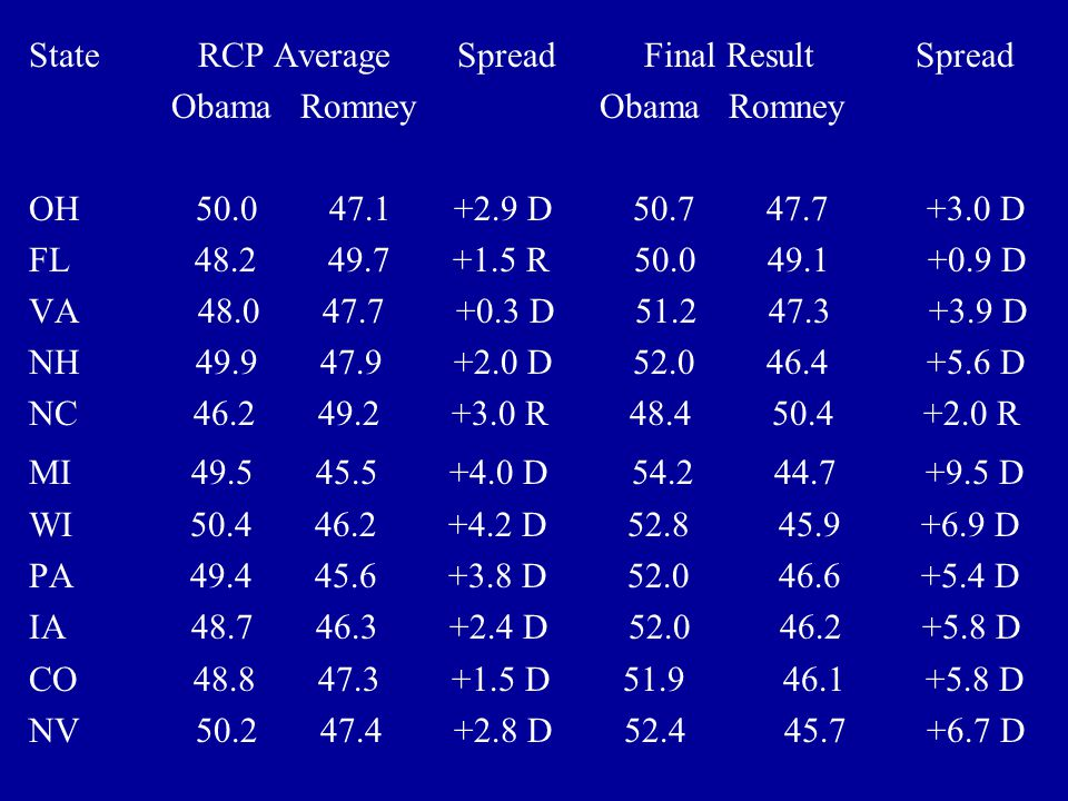 State RCP Average Spread Final Result Spread Obama Romney Obama Romney OH 50.0 47.1 +2.9 D 50.7 47.7 +3.0 D FL 48.2 49.7 +1.5 R 50.0 49.1 +0.9 D VA 48