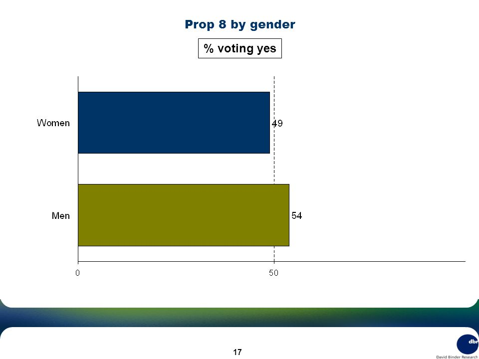 Prop 8 by gender % voting yes 17