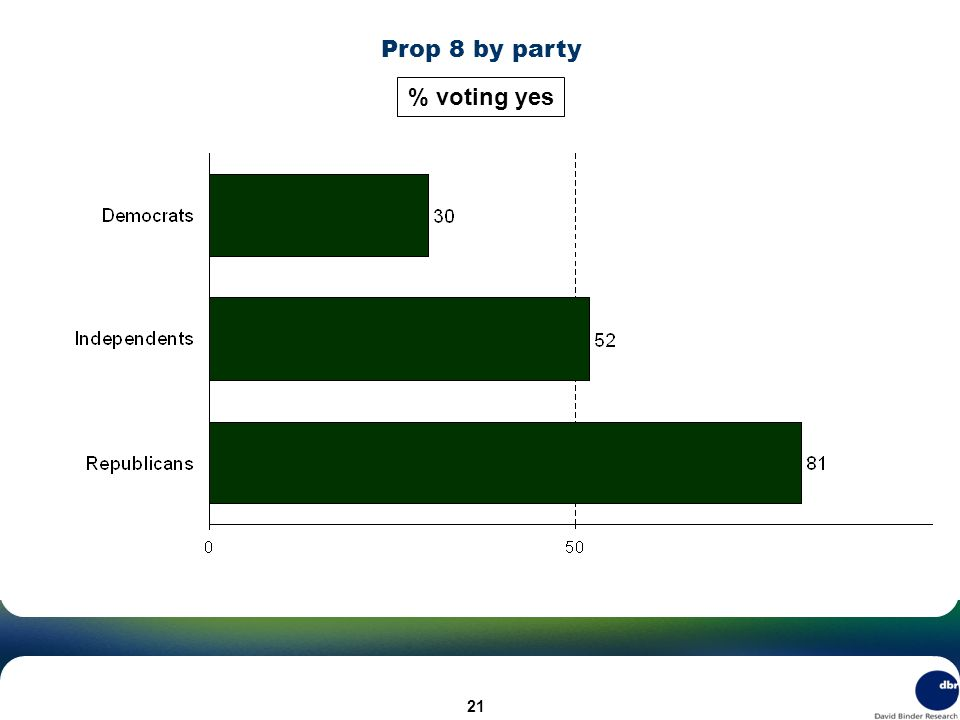 Prop 8 by party % voting yes 21