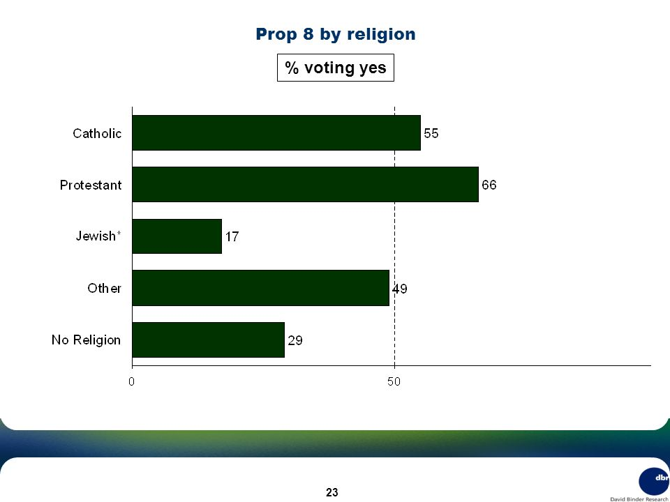 Prop 8 by religion % voting yes 23