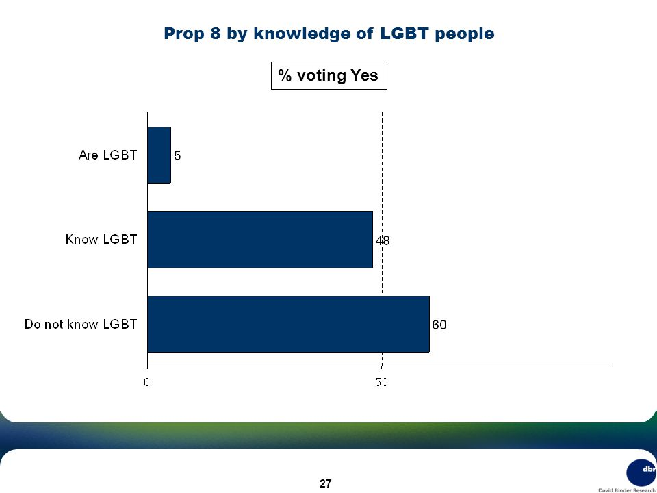 Prop 8 by knowledge of LGBT people % voting Yes 27