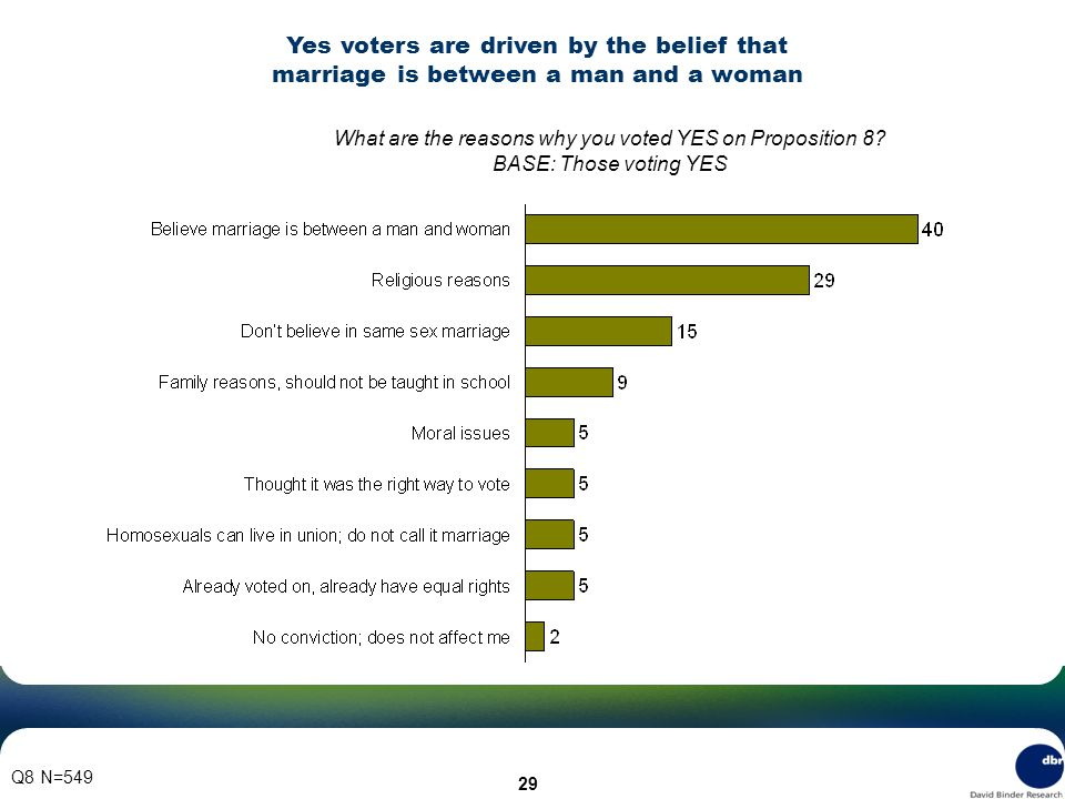 29 Q8 N=549 What are the reasons why you voted YES on Proposition 8.