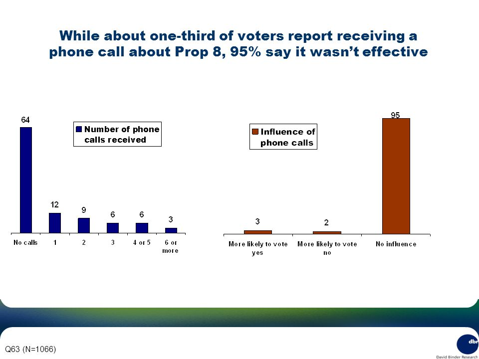 While about one-third of voters report receiving a phone call about Prop 8, 95% say it wasn't effective Q63 (N=1066)