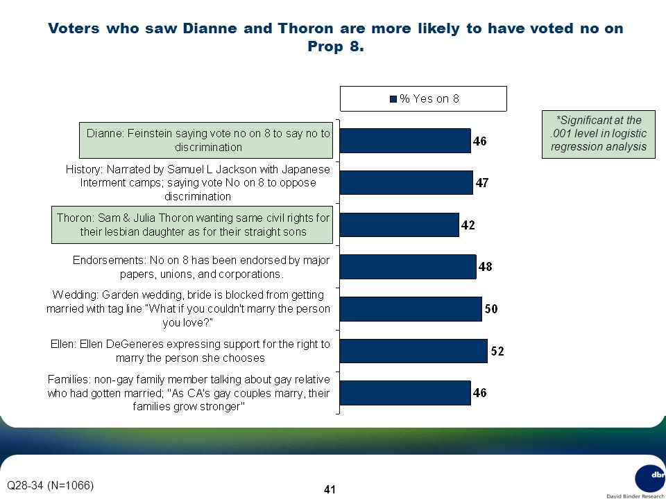 41 Q28-34 (N=1066) Voters who saw Dianne and Thoron are more likely to have voted no on Prop 8.
