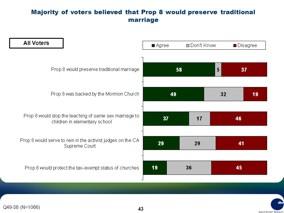 43 Q49-58 (N=1066) Majority of voters believed that Prop 8 would preserve traditional marriage All Voters