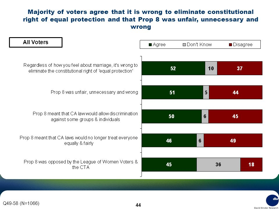 44 Q49-58 (N=1066) Majority of voters agree that it is wrong to eliminate constitutional right of equal protection and that Prop 8 was unfair, unnecessary and wrong All Voters