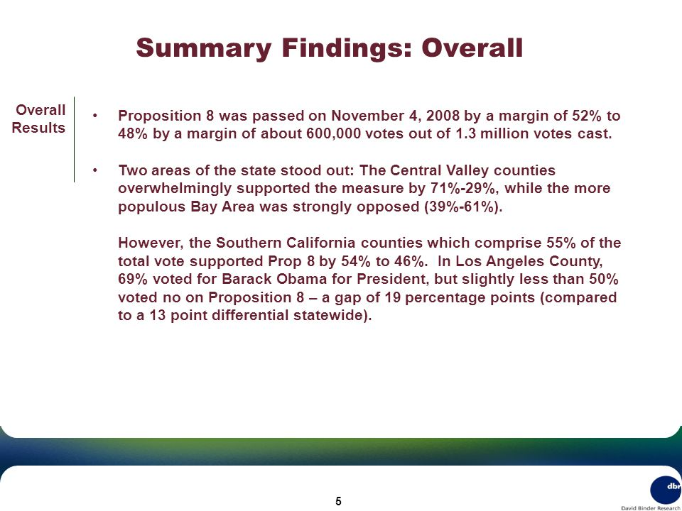 Summary Findings: Overall Overall Results Proposition 8 was passed on November 4, 2008 by a margin of 52% to 48% by a margin of about 600,000 votes out of 1.3 million votes cast.