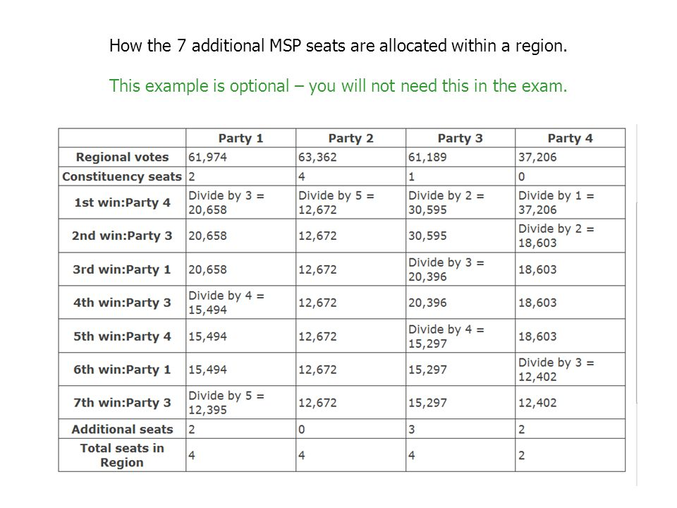 The Scottish Parliament - Counting The Votes Firstly, the constituency votes are counted and candidates who receive the most votes are returned as the MSPs for the 73 c__________ies.
