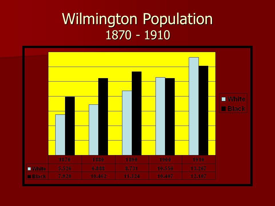 Wilmington Population 1870 - 1910