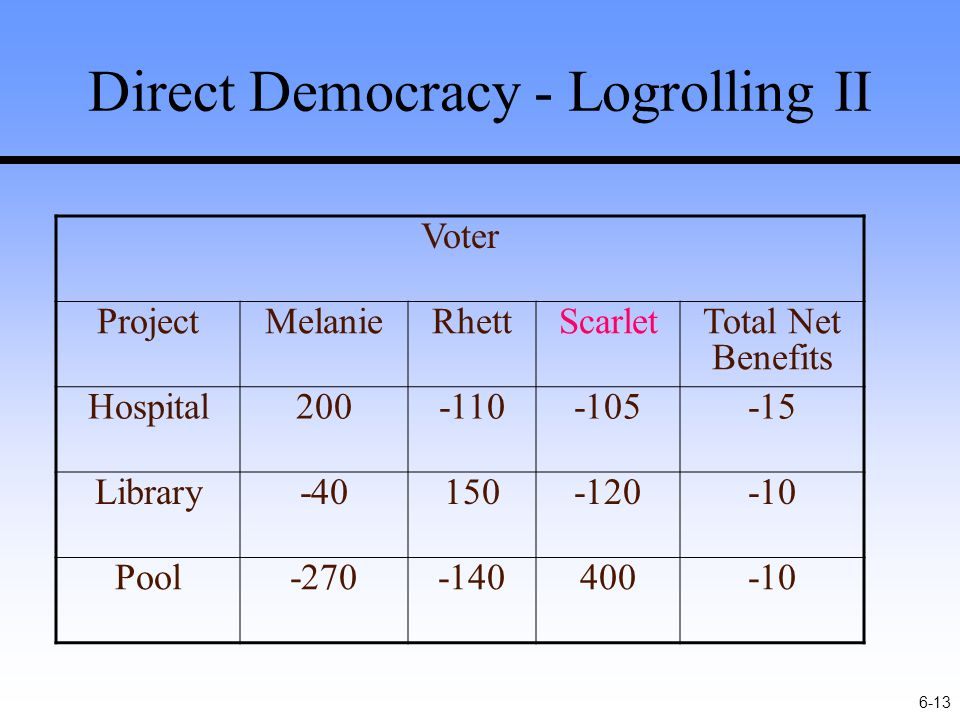 6-13 Direct Democracy - Logrolling II Voter ProjectMelanieRhettScarletTotal Net Benefits Hospital200-110-105-15 Library-40150-120-10 Pool-270-140400-10