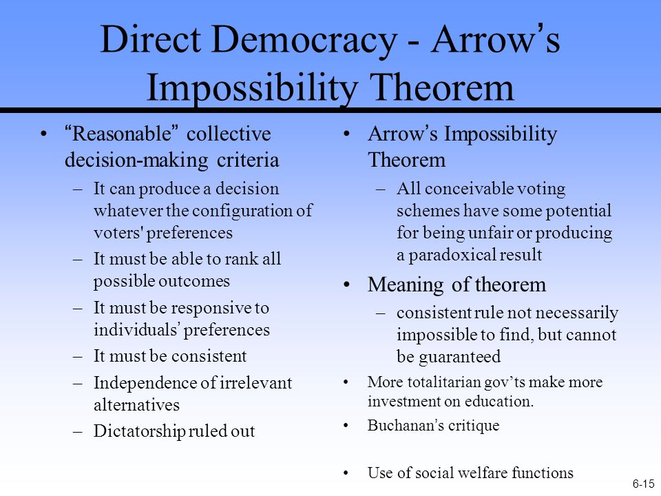 6-15 Direct Democracy - Arrow's Impossibility Theorem Reasonable collective decision-making criteria –It can produce a decision whatever the configuration of voters preferences –It must be able to rank all possible outcomes –It must be responsive to individuals' preferences –It must be consistent –Independence of irrelevant alternatives –Dictatorship ruled out Arrow's Impossibility Theorem –All conceivable voting schemes have some potential for being unfair or producing a paradoxical result Meaning of theorem –consistent rule not necessarily impossible to find, but cannot be guaranteed More totalitarian gov'ts make more investment on education.