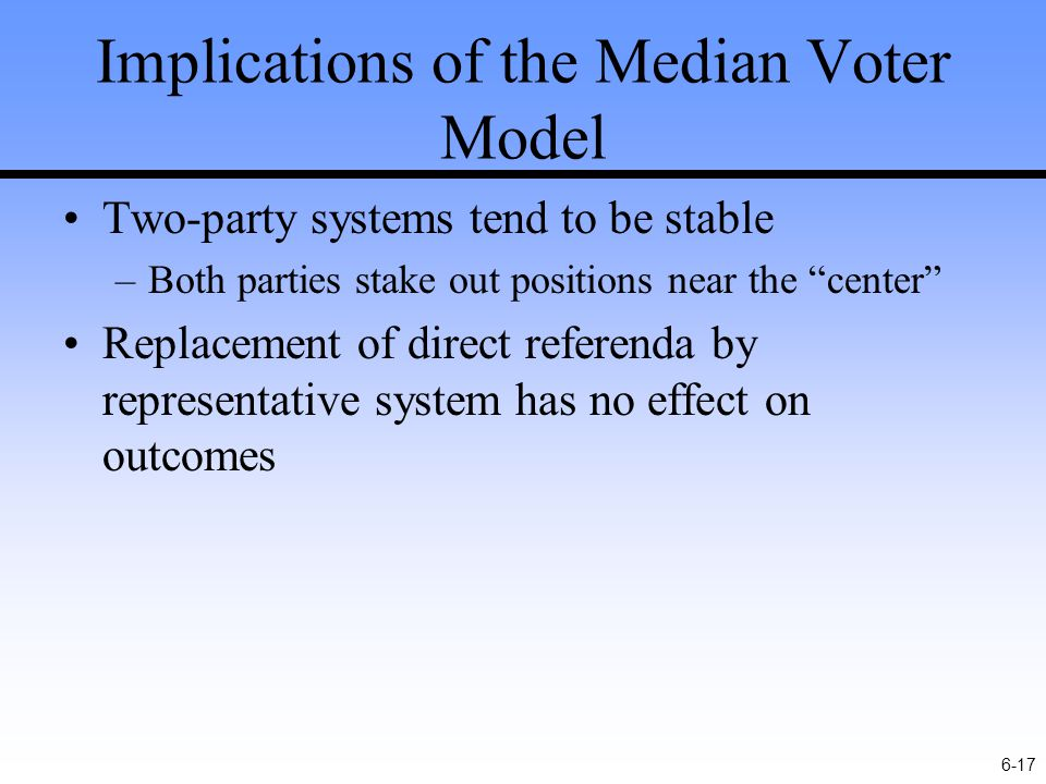 6-17 Implications of the Median Voter Model Two-party systems tend to be stable –Both parties stake out positions near the center Replacement of direct referenda by representative system has no effect on outcomes