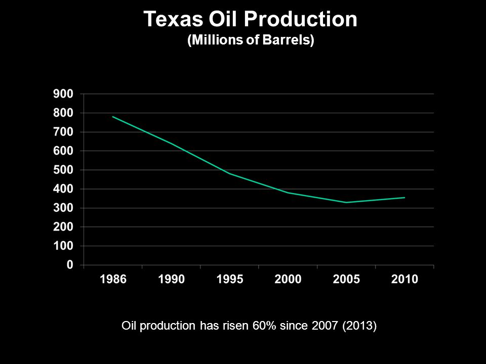 Oil: Texas oil production is on the rise.