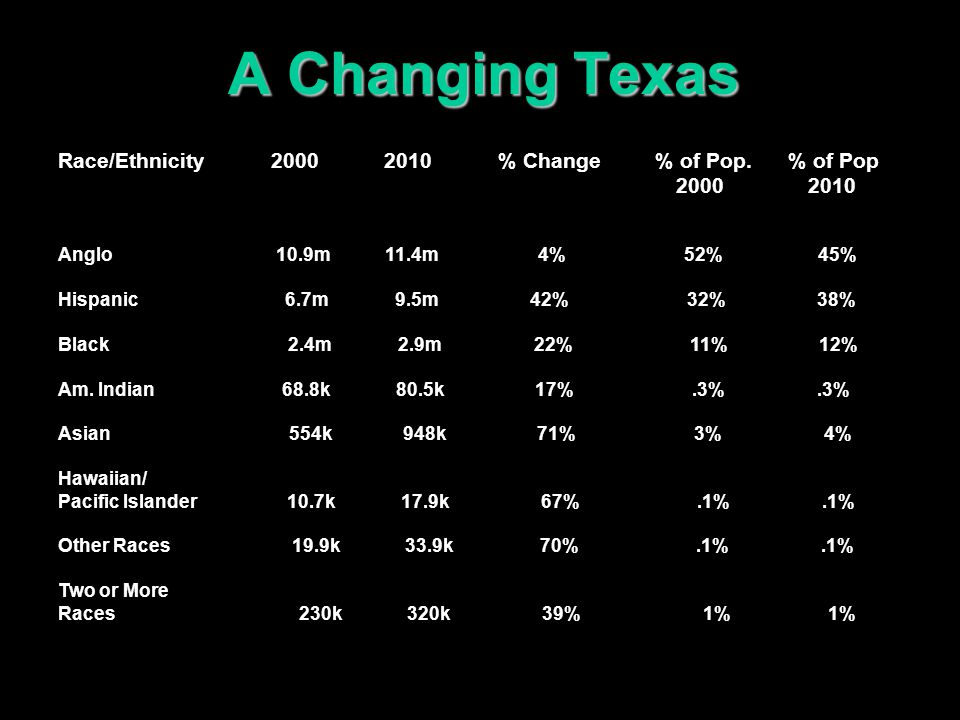 The People of Texas: Most Asian Americans live in the state's largest urban centers and many have college degrees.