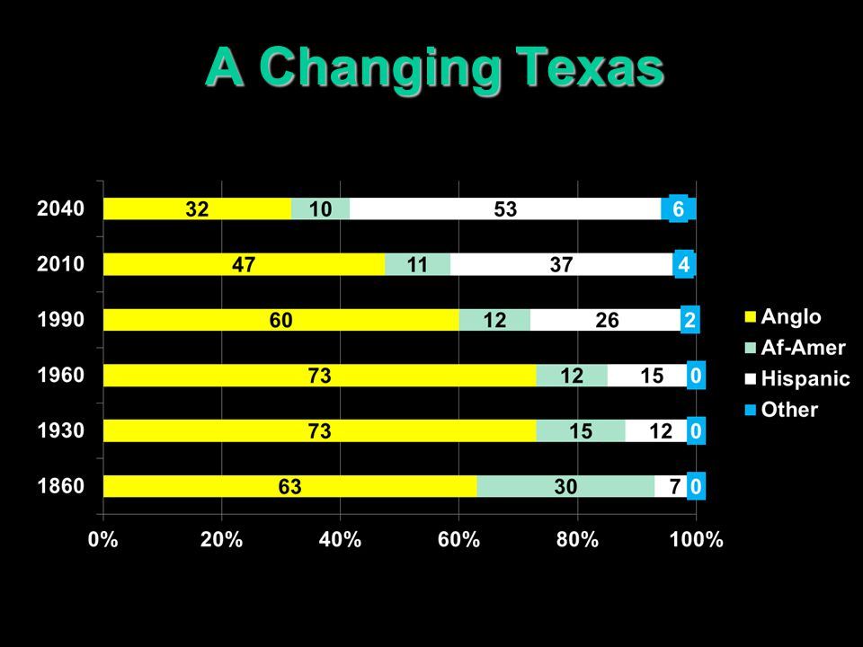 A Changing Texas Race/Ethnicity 2000 2010 % Change % of Pop.