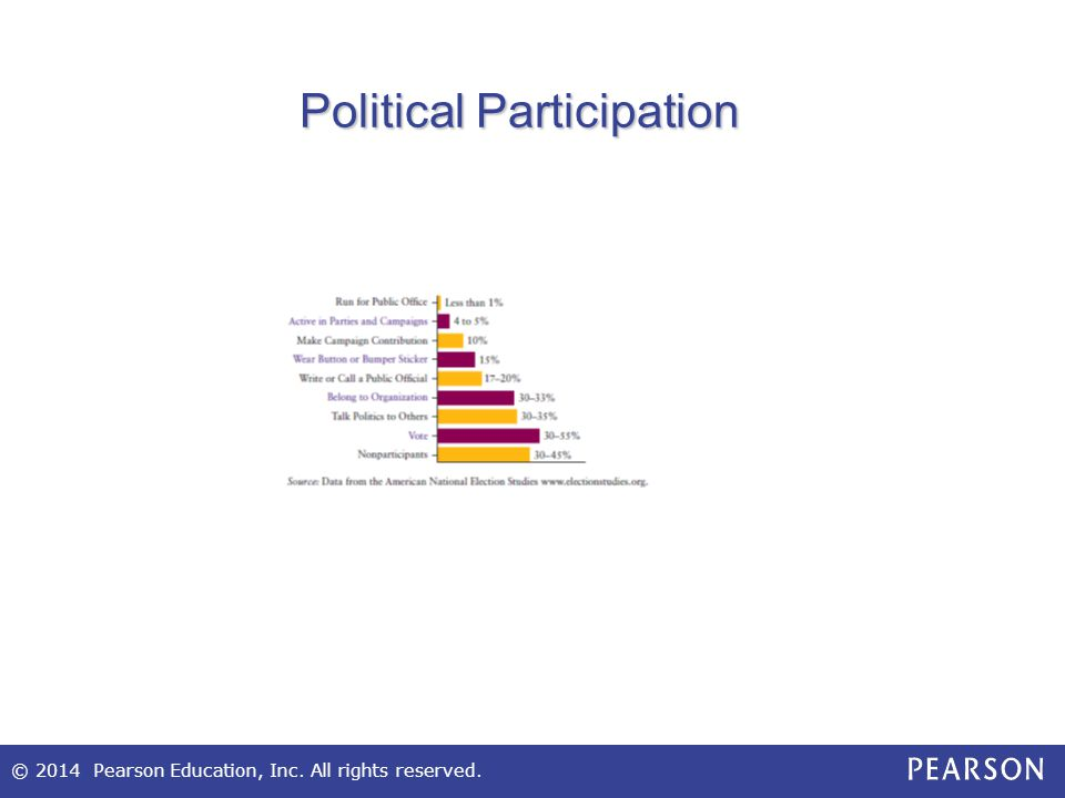 © 2014 Pearson Education, Inc. All rights reserved. Minority Voting Trends