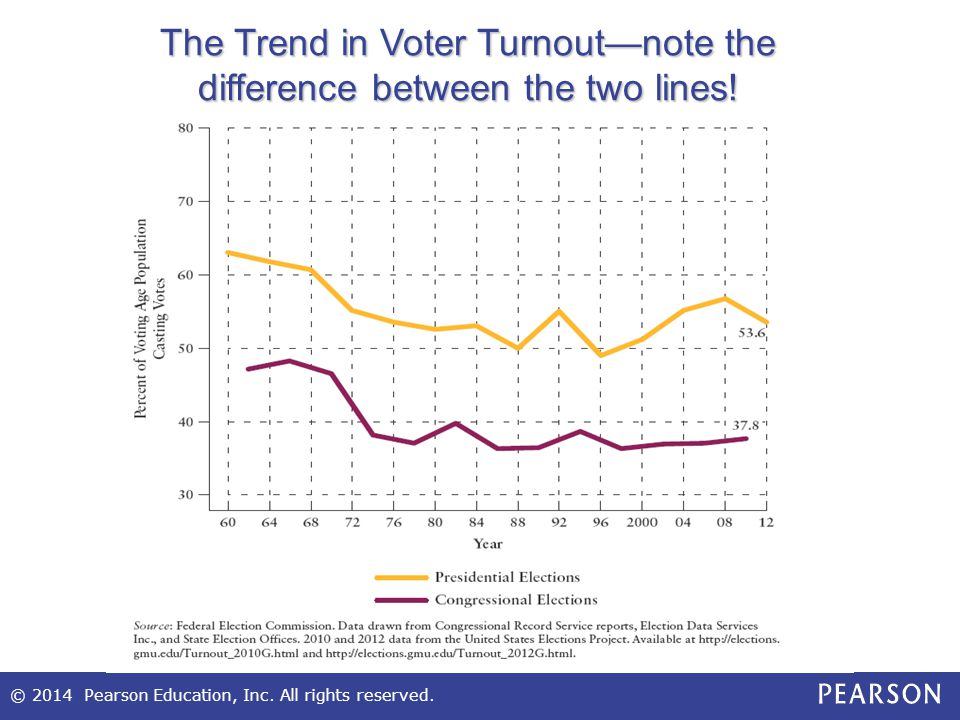 © 2014 Pearson Education, Inc. All rights reserved. The Trend in Voter Turnout—note the difference between the two lines!