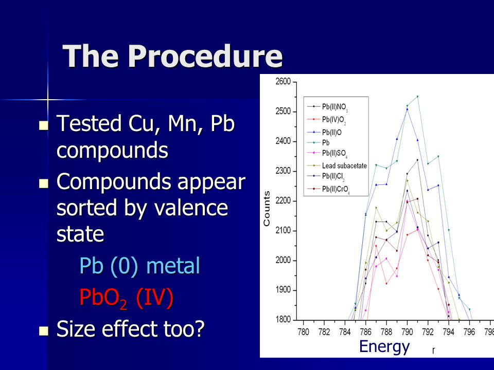 The Procedure Tested Cu, Mn, Pb compounds Tested Cu, Mn, Pb compounds Compounds appear sorted by valence state Compounds appear sorted by valence state Pb (0) metal Pb (0) metal PbO 2 (IV) PbO 2 (IV) Size effect too.