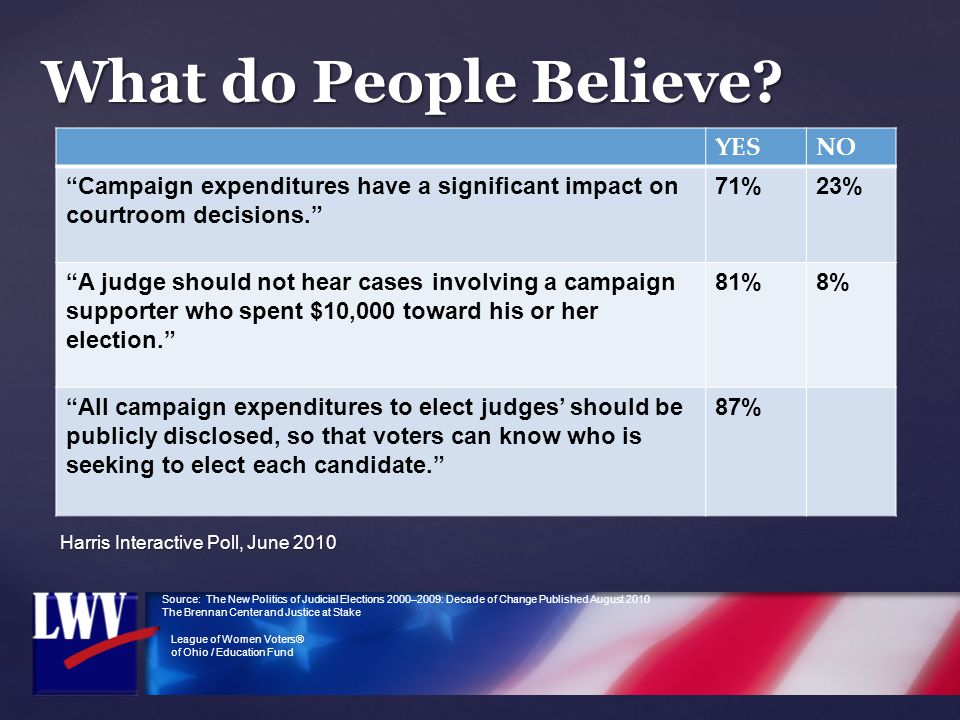 "League of Women Voters® of Ohio / Education Fund Harris Interactive Poll, June 2010 What do People Believe? YESNO ""Campaign expenditures have a signif"