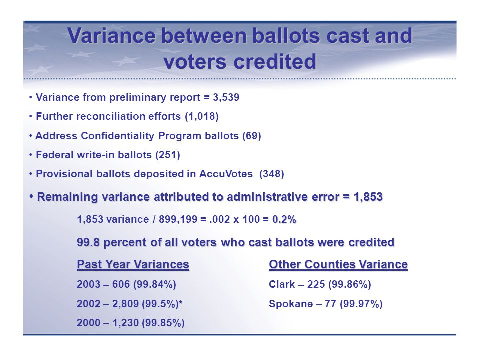 Variance between ballots cast and voters credited Variance from preliminary report = 3,539 Further reconciliation efforts (1,018) Address Confidentiality Program ballots (69) Federal write-in ballots (251) Provisional ballots deposited in AccuVotes (348) Remaining variance attributed to administrative error = 1,853 Remaining variance attributed to administrative error = 1,853 0.2% 1,853 variance / 899,199 =.002 x 100 = 0.2% 99.8 percent of all voters who cast ballots were credited Past Year VariancesOther Counties Variance 2003 – 606 (99.84%)Clark – 225 (99.86%) 2002 – 2,809 (99.5%)*Spokane – 77 (99.97%) 2000 – 1,230 (99.85%)