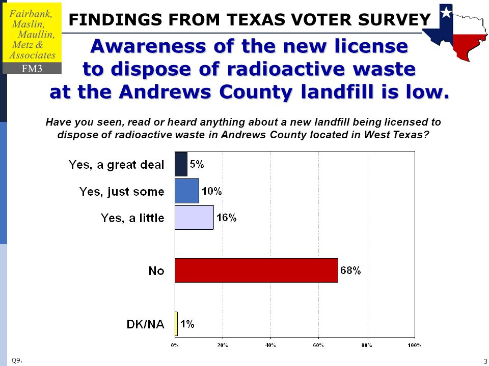 FINDINGS FROM TEXAS VOTER SURVEY 3 Awareness of the new license to dispose of radioactive waste at the Andrews County landfill is low.