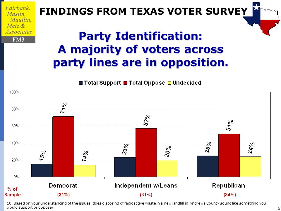 FINDINGS FROM TEXAS VOTER SURVEY 5 % of Sample (34%)(31%) Party Identification: A majority of voters across party lines are in opposition.