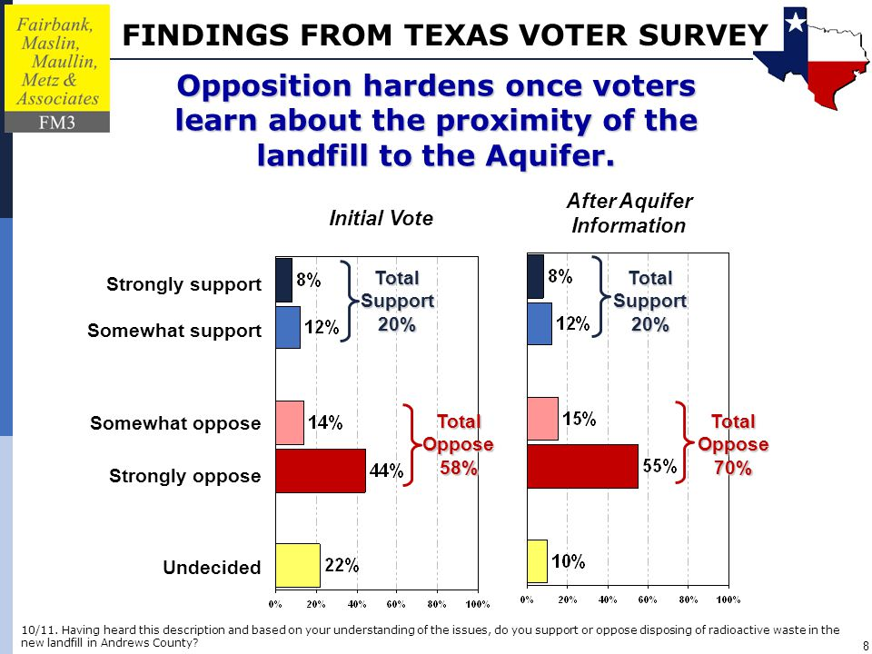 FINDINGS FROM TEXAS VOTER SURVEY 9 What if you knew that the new landfill would accept radioactive waste, not just from Texas, but from all over the country.