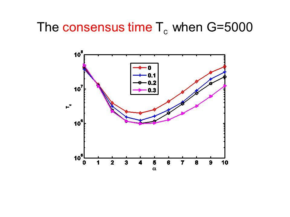 The consensus time T c when G=5000 when