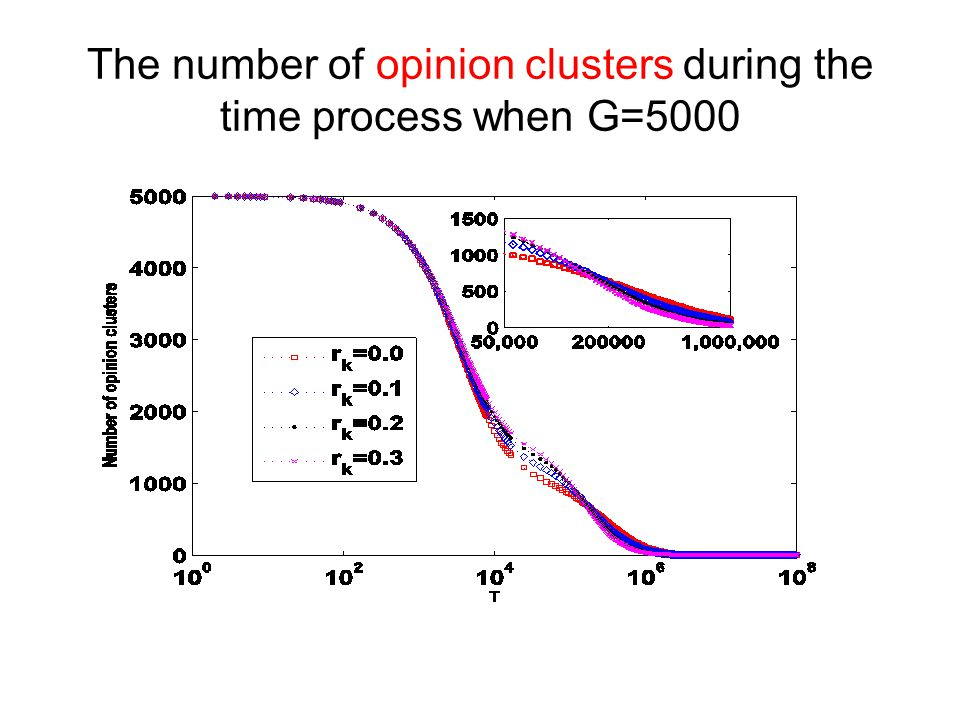 The number of opinion clusters during the time process when G=5000