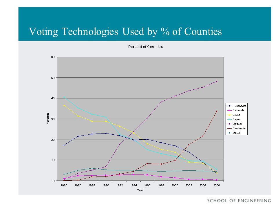 Voting Technologies Used by % of Counties