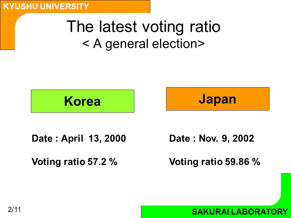 SAKURAI LABORATORY KYUSHU UNIVERSITY SAKURAI LABORATORY The latest voting ratio Korea Japan Date : Nov.