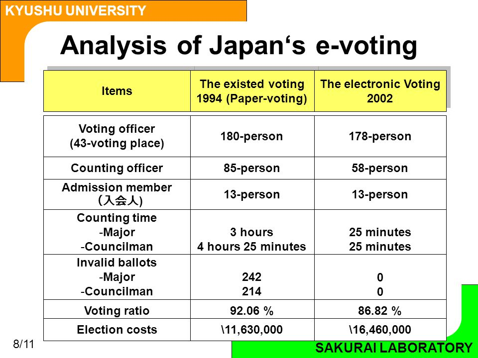 SAKURAI LABORATORY KYUSHU UNIVERSITY SAKURAI LABORATORY Analysis of Japan's e-voting Items The existed voting 1994 (Paper-voting) The existed voting 1994 (Paper-voting) The electronic Voting 2002 The electronic Voting 2002 Voting officer (43-voting place) 180-person178-person Counting officer85-person58-person Admission member (入会人 ) 13-person Counting time -Major -Councilman 3 hours 4 hours 25 minutes 25 minutes Invalid ballots -Major -Councilman 242 214 0000 Voting ratio92.06 %86.82 % Election costs\11,630,000\16,460,000 8/11