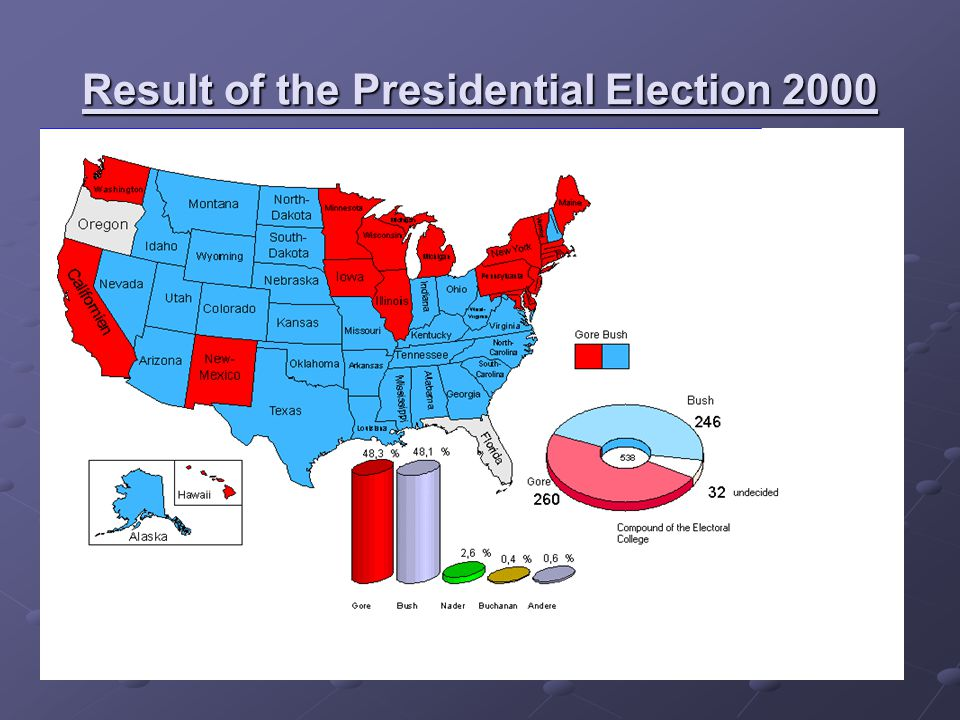 Official results of the 43rd Election Day USA Bush / CheneyGore / LiebermanNader / LaDukeBuchanan / Fosterothers abs tain total Popular vote50.461.08050.994.0822.858.843438.760613.051-105.365.816 Electors vote2712660001538 President: George W.